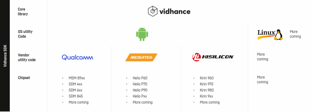 OEMs can get Vidhance tools for their Android and Linux designs, pre-built for most popular chipsets