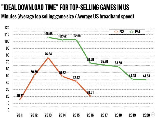 US Download Speeds Keeping Pace With Console Game Sizes 2