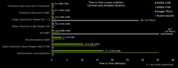 As expected Nvidia's Ampere-based SuperPOD broke all the records for training times