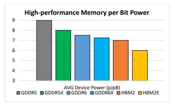 Micron-Memory-Speeds