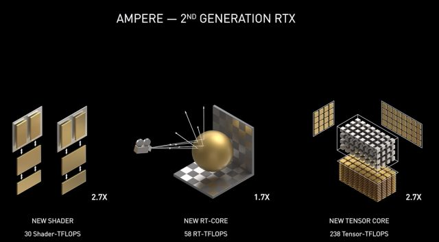 Nvidia's Ampere Looks to Deliver on Turing's Promises, Smash Performance Records 3