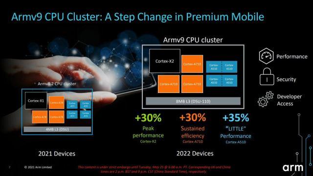 ARMv9-CPU-Cluster