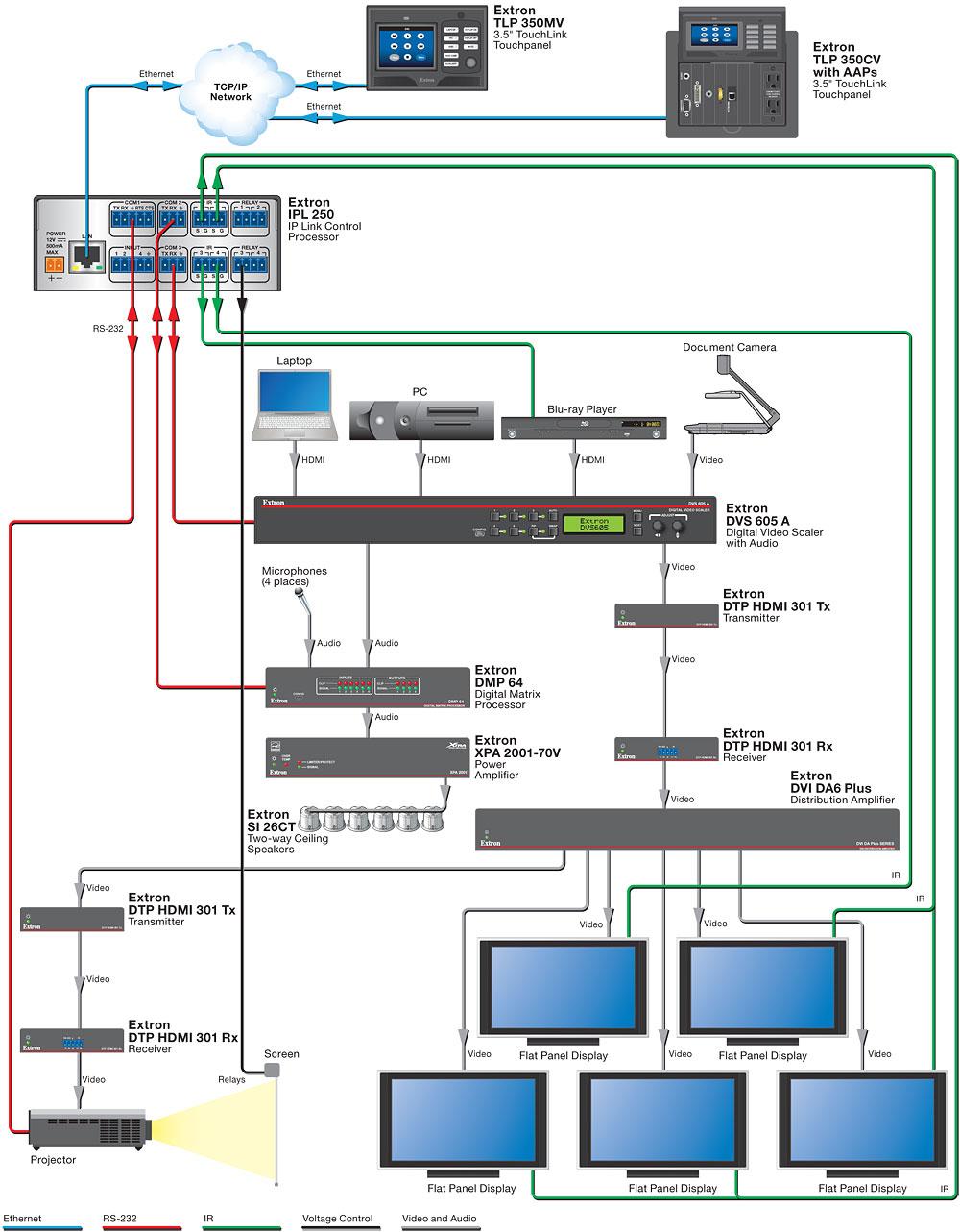 medium resolution of boardroom extron systems engineering av system design diagram