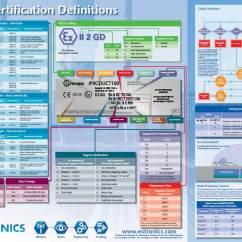 Wireless Extender Diagram Nissan Pathfinder Trailer Wiring Atex Wallchart 2015 - Understand Certification Extronics