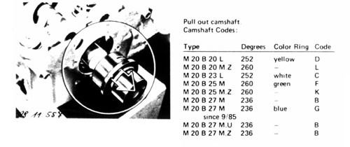 Details about cam identification.