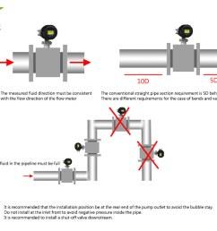 precautions of electromagnetic flowmeter schematic diagram [ 1000 x 800 Pixel ]