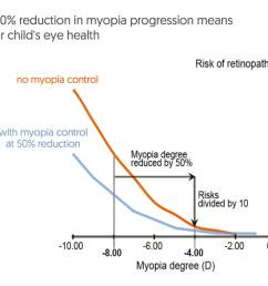 reducing myopia by 50 from 8 00 to 4 00 reduces the risk of retinopathy [ 1025 x 800 Pixel ]