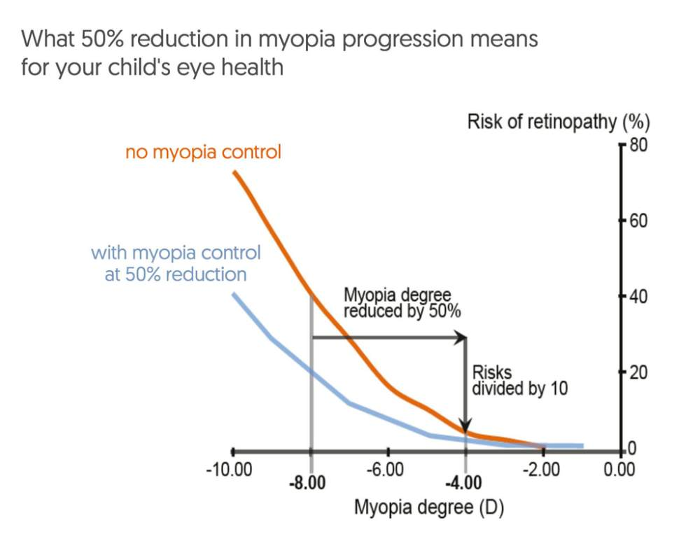 medium resolution of reducing myopia by 50 from 8 00 to 4 00 reduces the risk of retinopathy
