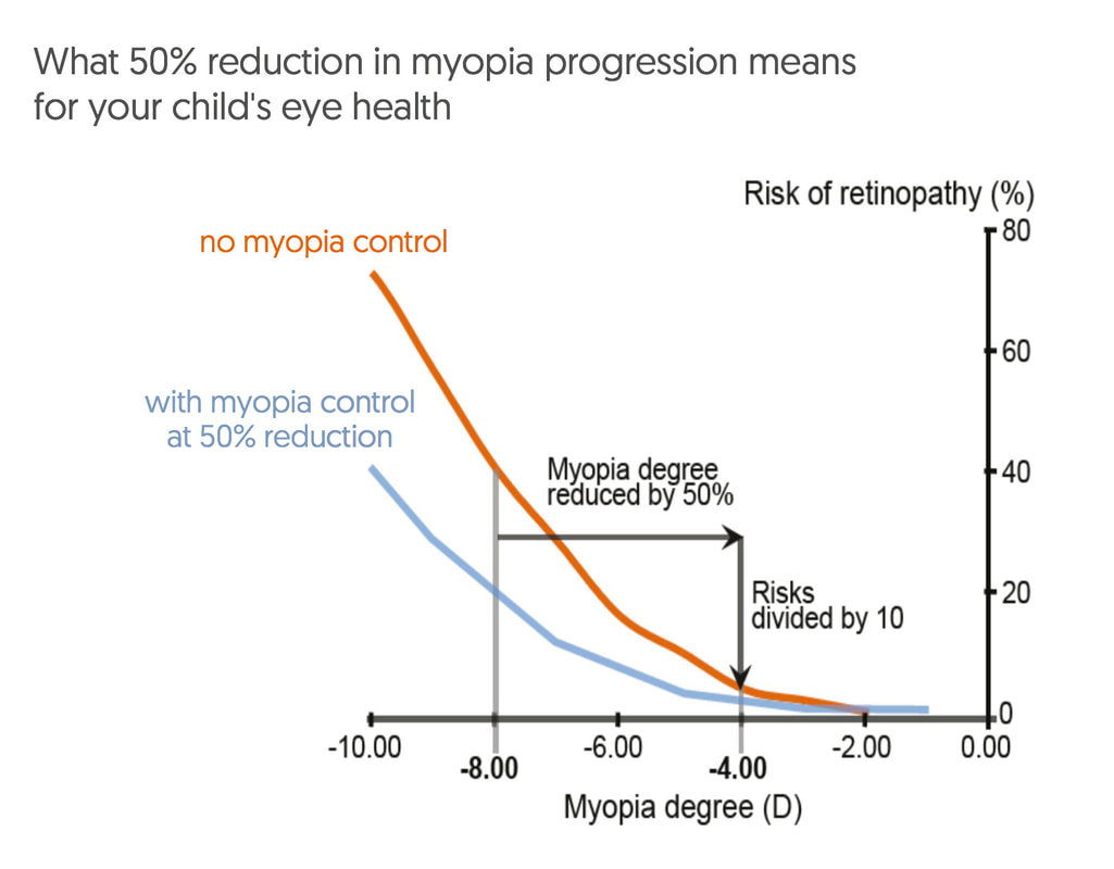 hight resolution of reducing myopia by 50 from 8 00 to 4 00 reduces the risk of retinopathy