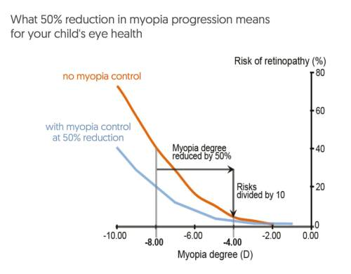 small resolution of reducing myopia by 50 from 8 00 to 4 00 reduces the risk of retinopathy