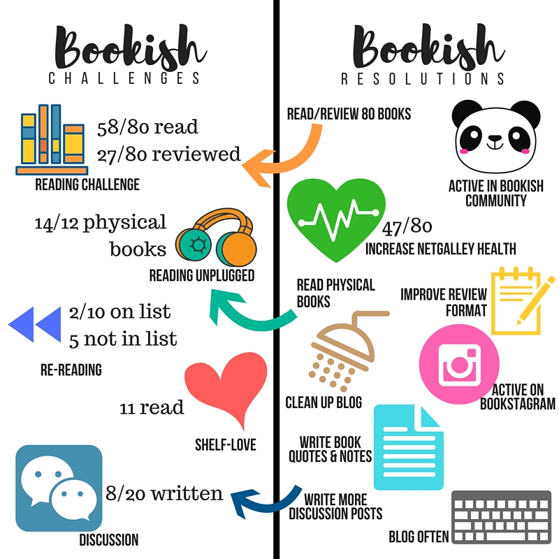mid-year-bookish-update