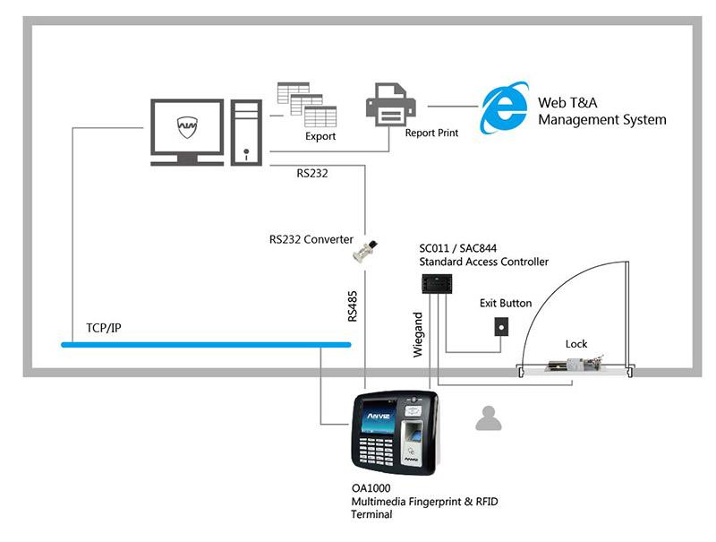 Anviz OA1000 Fingerprint Terminal