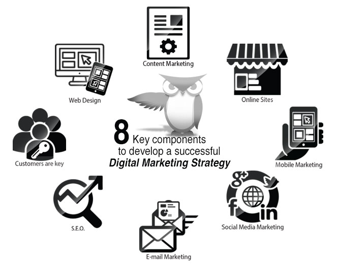 Digital Marketing Strategy - Eye on Advertising Solutions