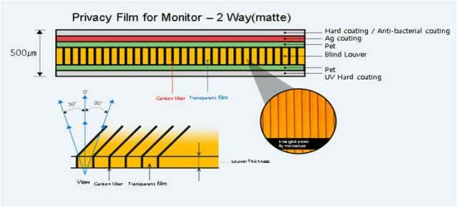 Structure-of-Privacy-Film-for-Monitors