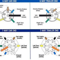 6 Pin To 7 Trailer Adapter Wiring Diagram Kicker Dvc Six Wire Plug Data Schematic Multiple Plugs