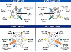 Trailer Wiring and Brake Control Wiring For Towing Trailers