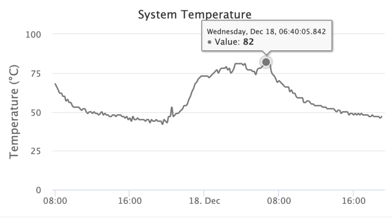 Eyesonhives bee monitor CPU temperature graph over a 24 hour period