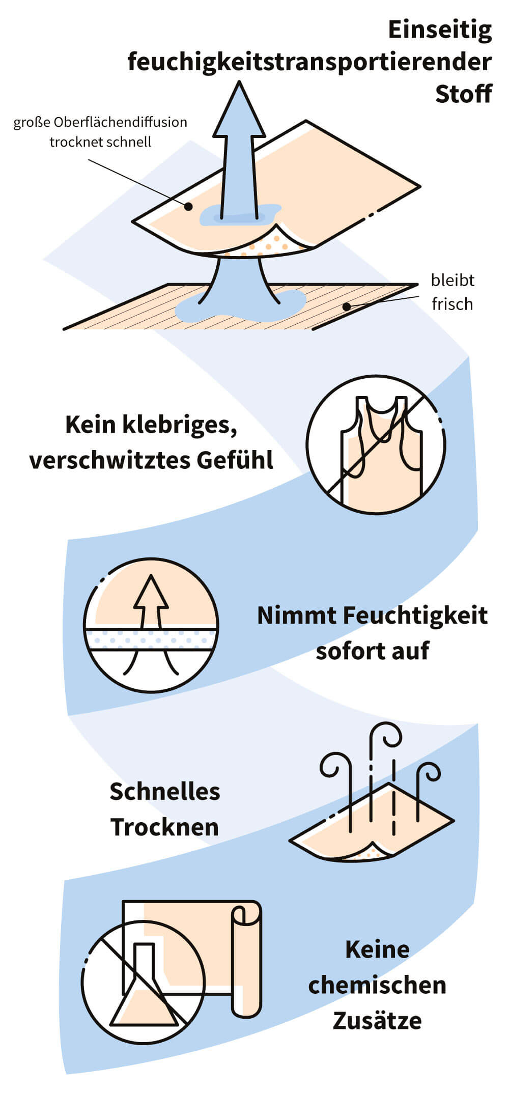 one-way-wicking-infographic-de