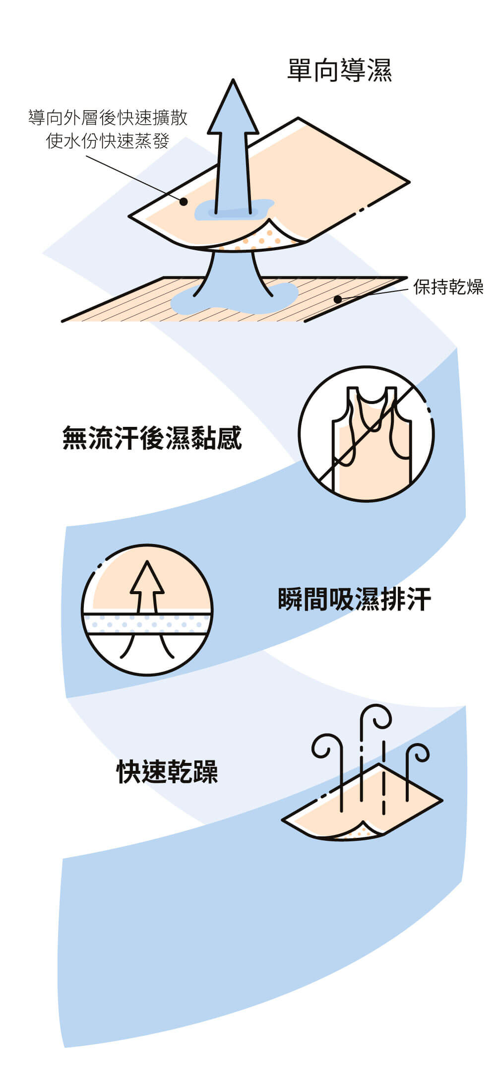 one-way-wicking-infographic-zh