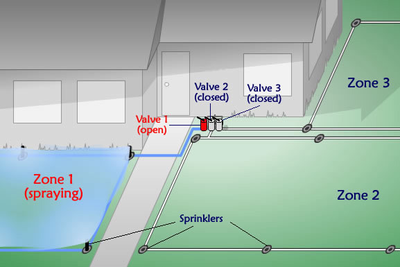 Sprinkler Valve Diagram Lawn Sprinkler System Diagram