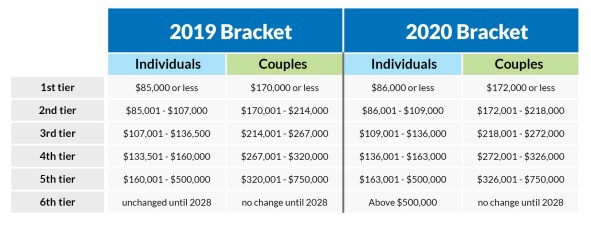 2019 & 2020 Medicare Surcharges chart