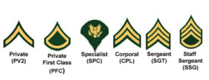 Army Ranks from E2 to E6