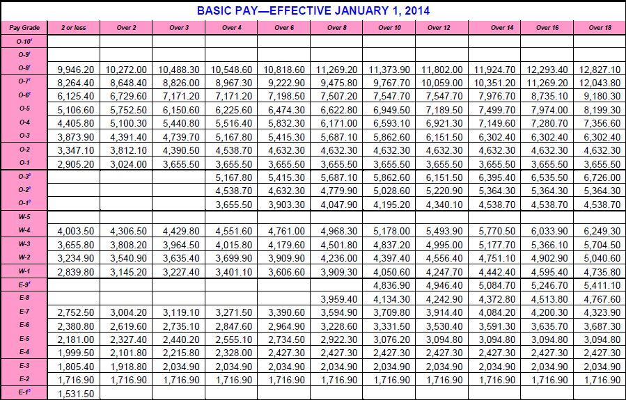 2014 Army Pay chart