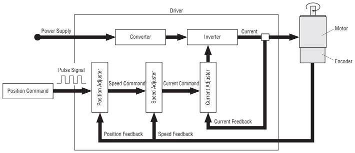 AC Servo Motor Control Using a PLC