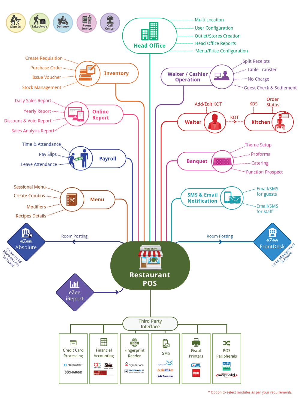 hight resolution of catering software diagram