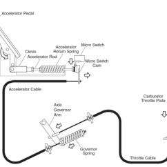 Wiring Diagram For 1996 Gas Club Car Golf Cart Coronary Anatomy 2012 Precedent Toyskids Co Yamaha Governor Adjustment Pedal G Core