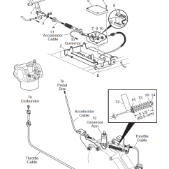 Club Car Precedent Ignition Switch Wiring Diagram Land Rover Defender Governor -
