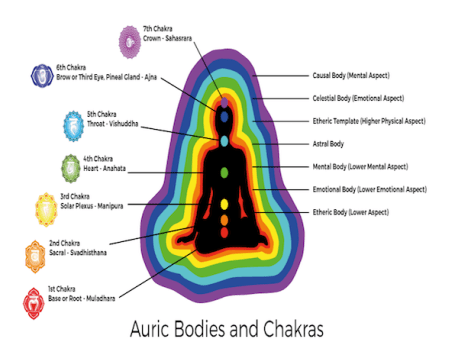 how to read auras pdf