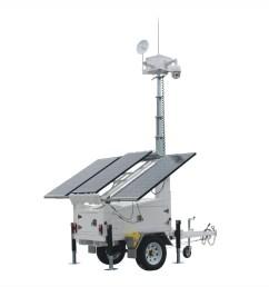 sv3300 4 ezitown solar led mobile light tower trailer manual mast raise dc 12v battery mast height 6 5m 150ah battery capacity [ 2459 x 2605 Pixel ]
