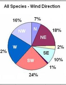 Wind direction pie graph also hawk cliff foundation history page rh ezlink