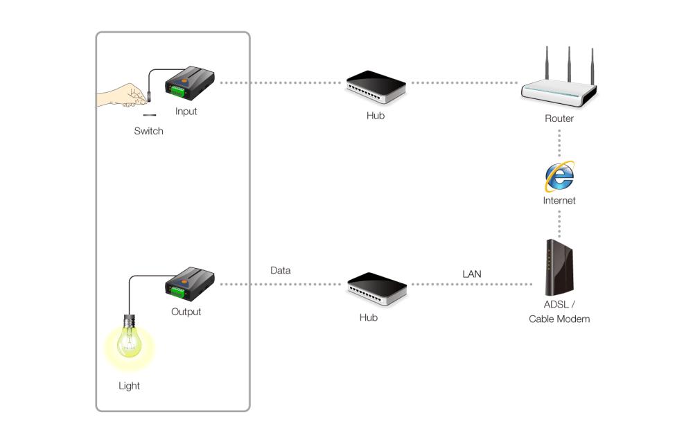 medium resolution of internet switch others