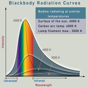 Black body radiation curve at different temperatures.