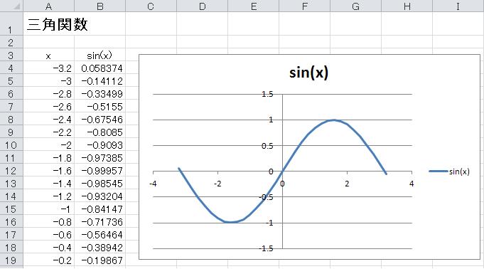 エクセル 乗數 関數   合計の関數(SUM).オートSUMの使い方:Excel関數