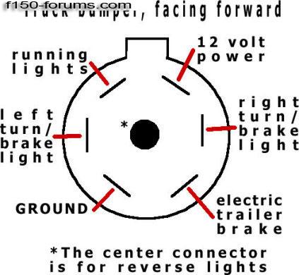 ford trailer plug wiring diagram with 97 Ford Truck Trailer Wiring on Polaris Ranger 500 Wiring Diagram additionally 2000 Honda Accord Fuse Box as well T6709801 2006 gmc sierrra 2500 hd diesel additionally Seymour Duncan Sh 5 Wiring Diagram moreover Wiring Harness Australia.