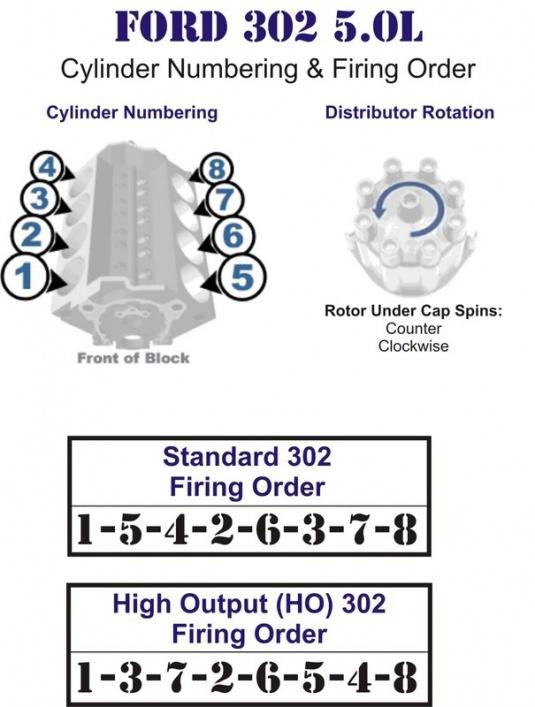 302 Ford Engine Spark Plug Wiring Diagram Firing Order Ford F150 Forum Community Of Ford Truck Fans