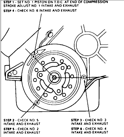 1983 Ford F 150 Wiring Schematic Valve Adjustment 95 4 9l Ford F150 Forum Community Of