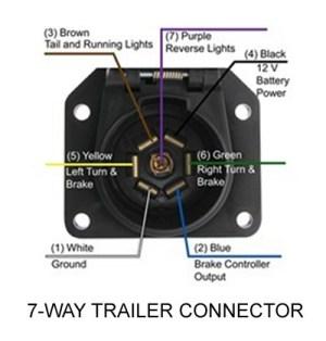 2004 f 150 7 pin trailer wiring  Paradesi new trailer