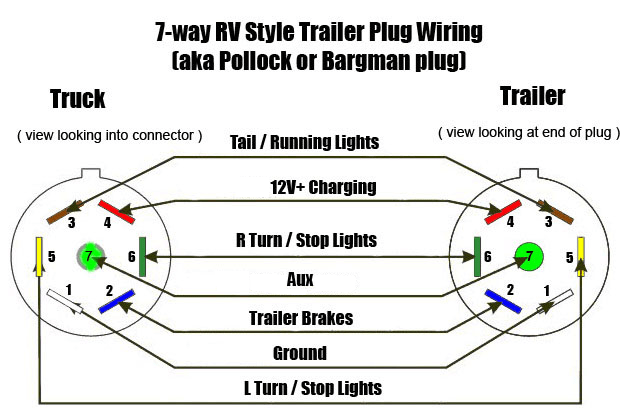 4 pin round trailer plug wiring diagram sony cdx fw570 12 v air inflator to 7 the garage journal all you need is a connector and attach wires number 1 ground 12v hot usually protected with