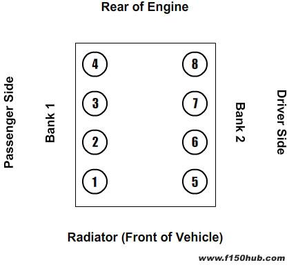 2004 ford f150 engine diagram mk1 golf ignition wiring 4 6l 5 4l modular v 8 cylinder map banks