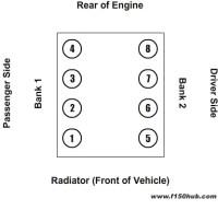 4.6L & 5.4L Modular V-8 Cylinder Map, Engine Banks