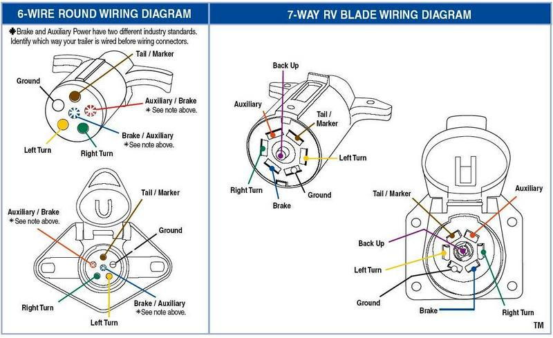 rv 7 pin trailer plug wiring diagram 2004 gmc envoy xuv radio connector not working f150online forums sure what the cover has on it to comment one way or other but above is correct for a standard tow adapter