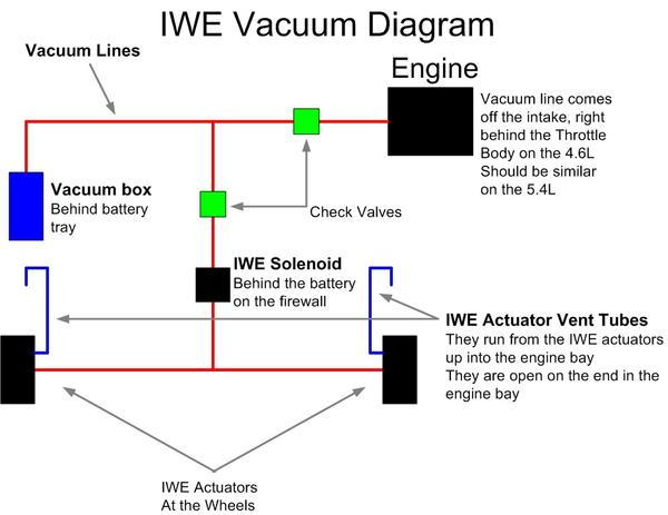 1999 ford f150 starter solenoid wiring diagram 3 wire led trailer light everything you wanted to know about the iwe system....and then some! - f150online forums