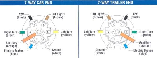 2007 F150 Fuse Box Diagram Tell Lights 7 Pin Trailer Wiring Outlet Fuses F150online Forums