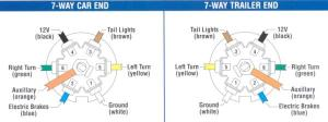 7pin trailer wiring outlet fuses  F150online Forums