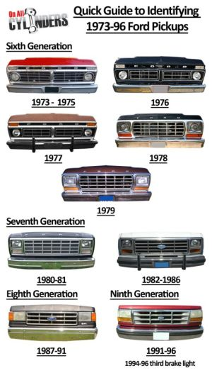 Quick Guide to identifying 19731996 Ford F150's | Super