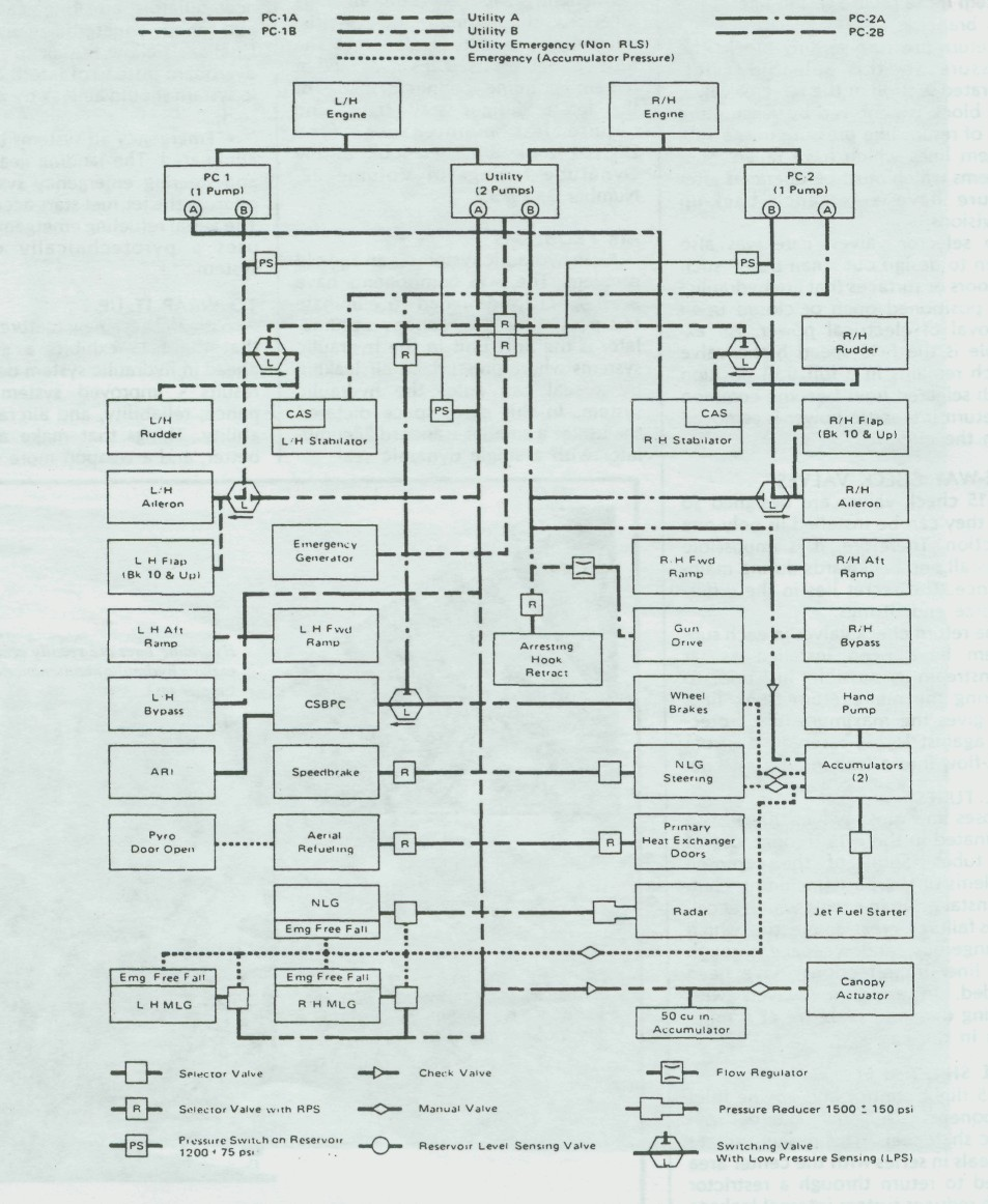 medium resolution of f 15 hydraulic system diagram